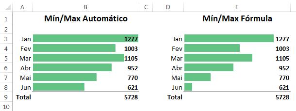 Formatação condicional no Excel com barras de dados