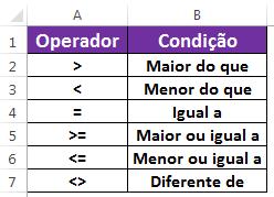 Operadores numéricos no Excel