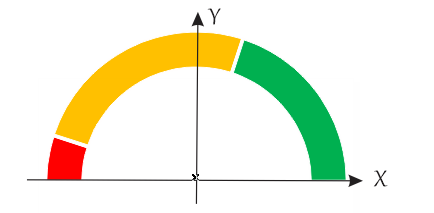 gráfico velocímetro 09