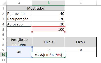 gráfico velocímetro 10
