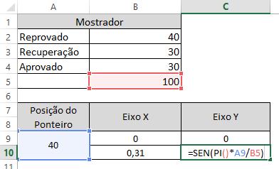 gráfico velocímetro 11