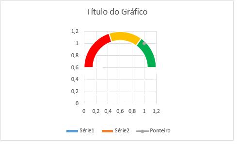 gráfico velocímetro 17