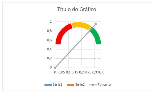 gráfico velocímetro 19