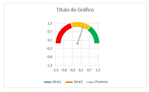 gráfico velocímetro 22