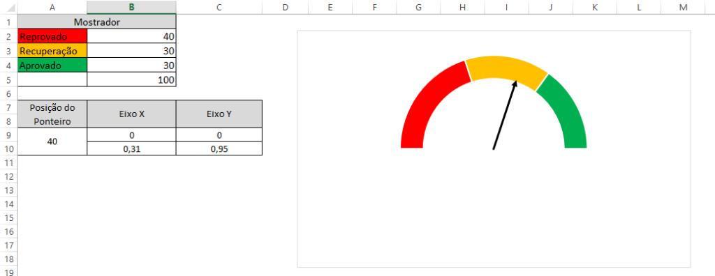 gráfico velocímetro 23