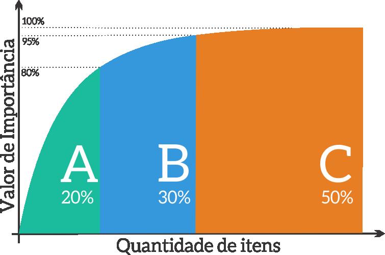 Tabela Curva ABC