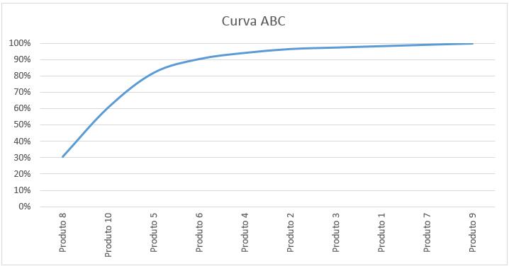gráfico de curva abc no excel