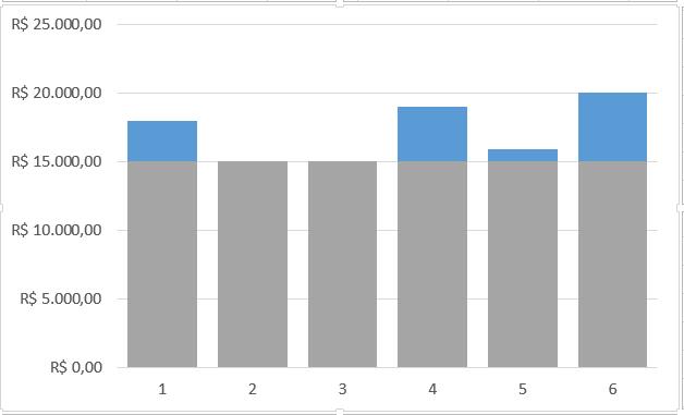gráfico no Excel com meta e mudança de cor