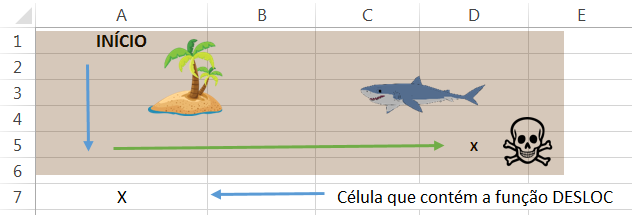 exemplo de uso da Função DESLOC