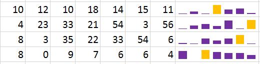 mudar estilo de minigráfico no Excel