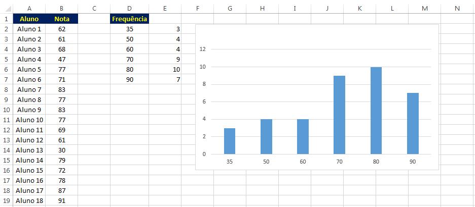 Histograma no Excel usando a função Frequência