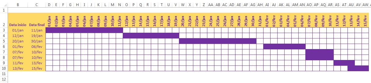 Gráfico de Gantt no Excel com Formatação Condicional