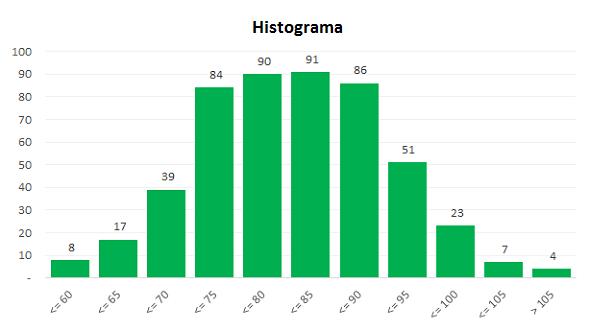 O que é Histograma e como criar no Excel?