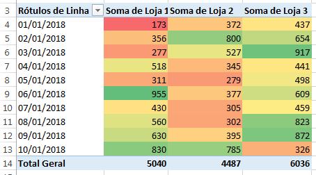 Como criar um Mapa de Calor no Excel usando Tabela Dinâmica