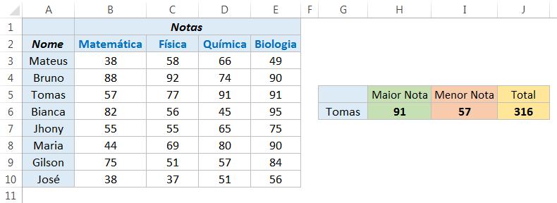 Função ÍNDICE com SOMA no Excel