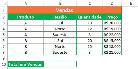 Função SOMARPRODUTO no Excel - exemplo