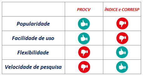 Comparação entre ÍNDICE e CORRESP ou PROCV