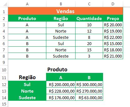Excel Função SOMARPRODUTO - exemplos