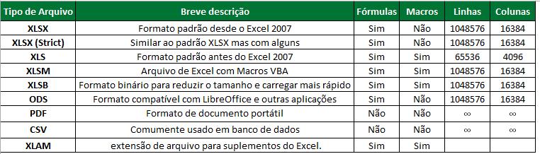 Tipos de Formatos de arquivo do Excel