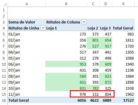 Formatação condicional e Tabela dinâmica