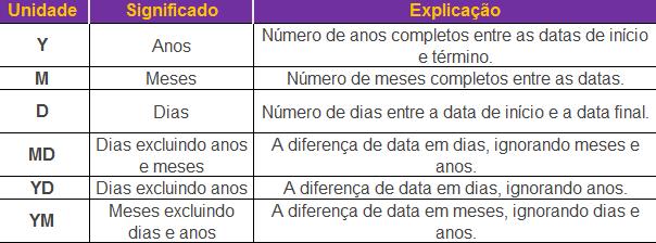 Unidades da função DATADIF no Excel