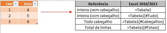 Referência estruturada em tabelas do Excel