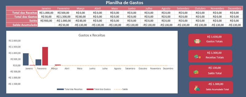 dashboard planilha de gastos no Excel
