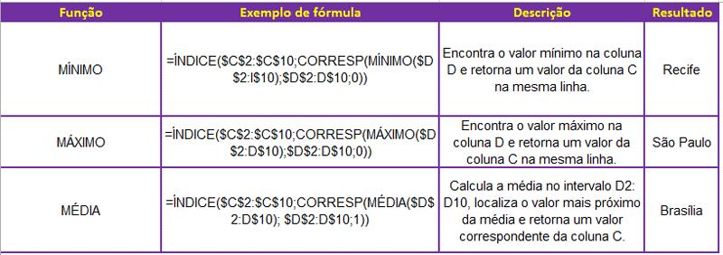 Função ÍNDICE anhinhada com CORRESP e MÁXIMO MÍNIMO e MÉDIA