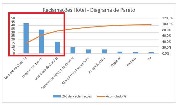 Como Fazer diagrama de pareto no Excel