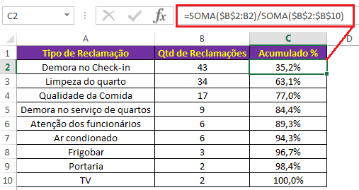 Como criar um Gráfico de Pareto no Excel 2013