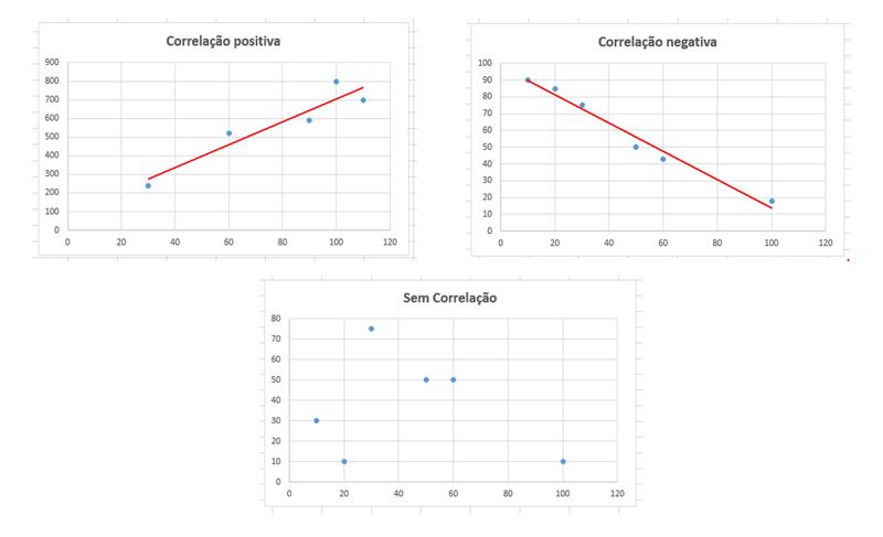 Como Interpretar um gráfico de dispersão
