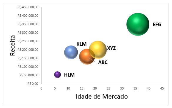 gráfico bolhas Excel