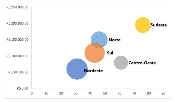 Exemplo de gráfico de bolhas no Excel