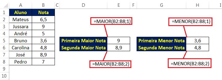Função MAIOR e MENOR - funções mais importantes do Excel