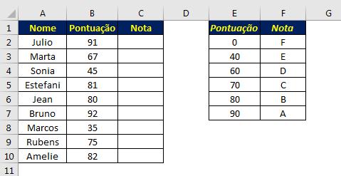 Encontrando a nota com base na pontuação