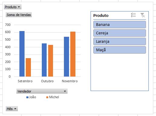 Gráfico Dinâmico com filtro