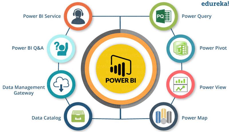 Aplicações do Power BI