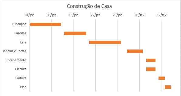 Usando o gráfico de Gantt para criar linha do tempo de projeto no Excel