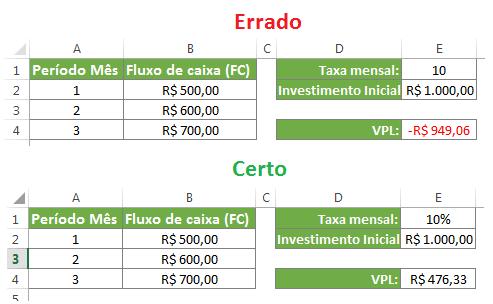 Funções financeiras no Excel